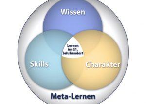 Die vier Dimensionen der Bildung